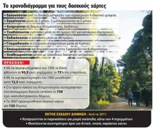 Πορεία Δασικών Χαρτών