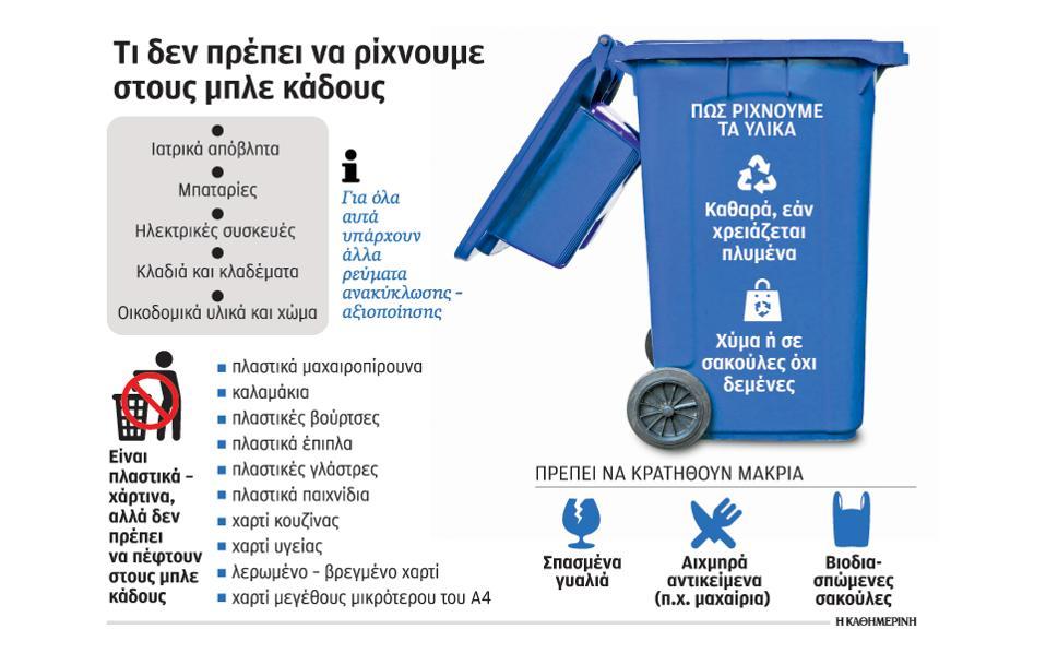 Τι απαγορεύεται να πετάμε στους μπλε κάδους | Πηγή εικόνας: Καθημερινή